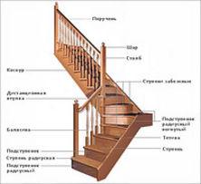 Деревянная лестница из дуба, ясеня